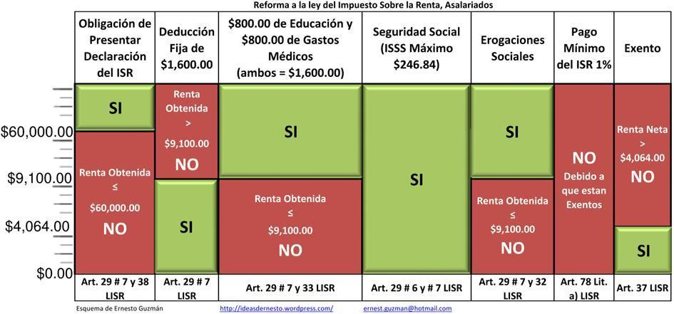 Asalariados y Reforma Fiscal (1/2)