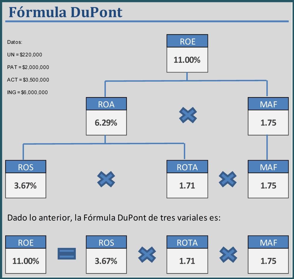 ¿Análisis Financiero? Usa la Fórmula DuPont (4/4)