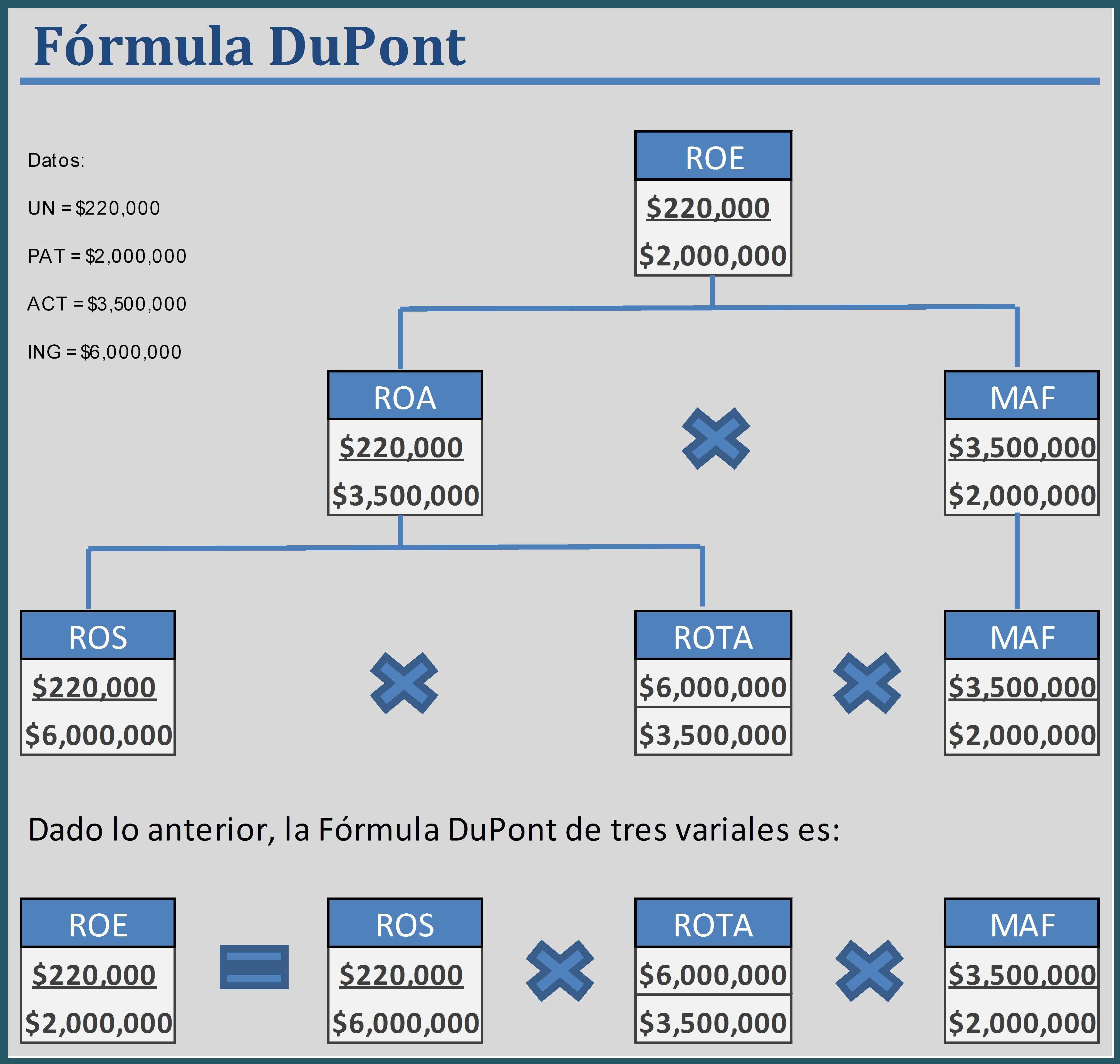 modelo dupont Como el saber no ocupa lugar, primero un poco de historia este modelo fue inventado por donaldson brown, un ingeniero eléctrico americano que se integró al departamento de tesorería de la empresa química dupont en 1914.