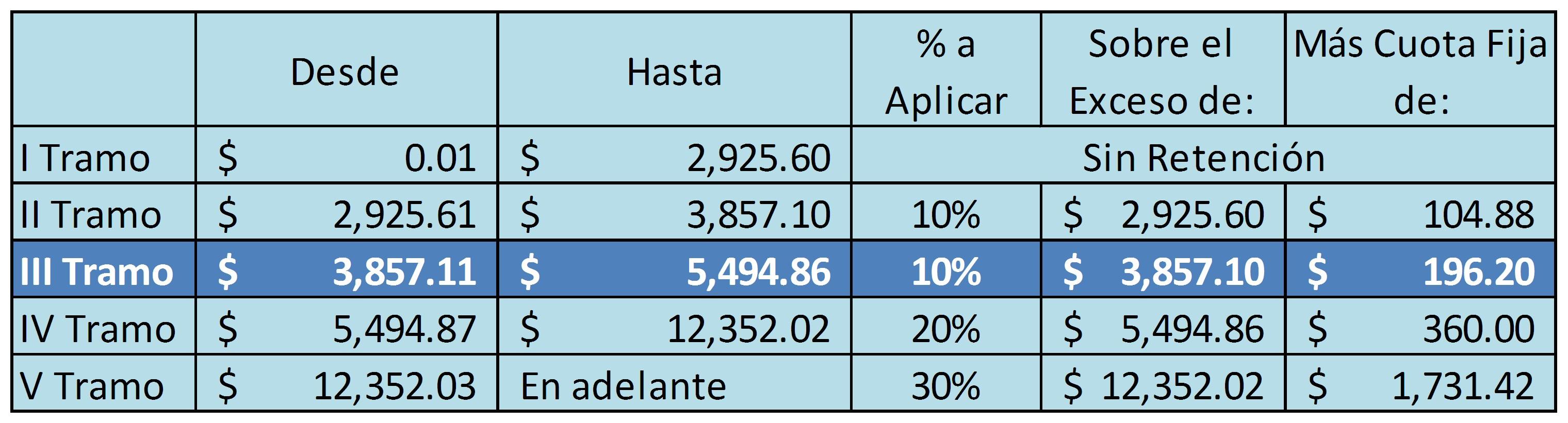 Calcular Impuestos Sueldos Y Salarios Anual 2015 | New