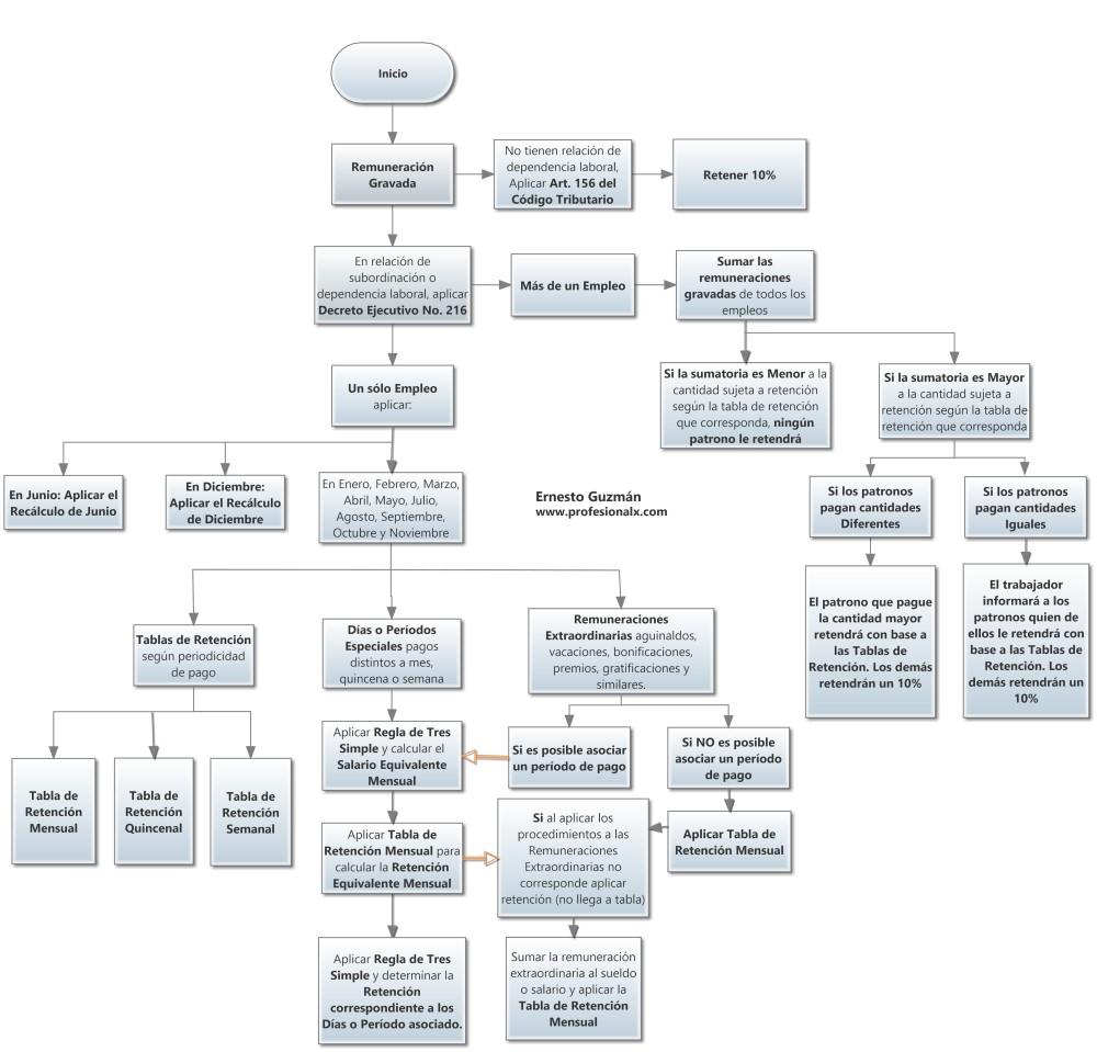 Una Imagen que Explica: Decreto Ejecutivo No. 216 (Tablas de Retención, Recálculo, etc.) (1/3)