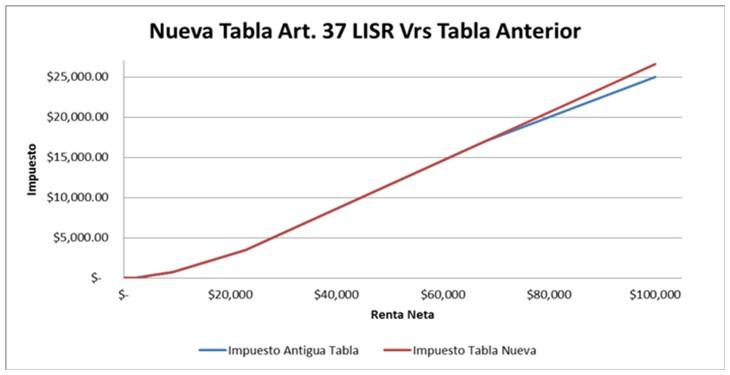 Nueva Tabla Art 37 LISR Vrs Tabla Anterior