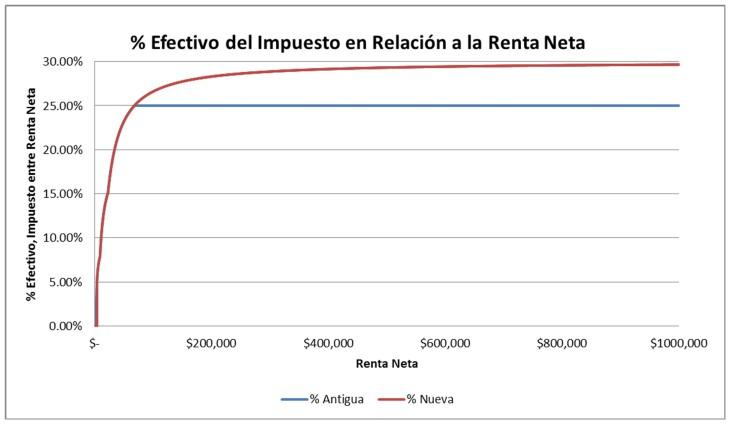 Porcentaje efectivo del ISR en relacion a la Renta Neta