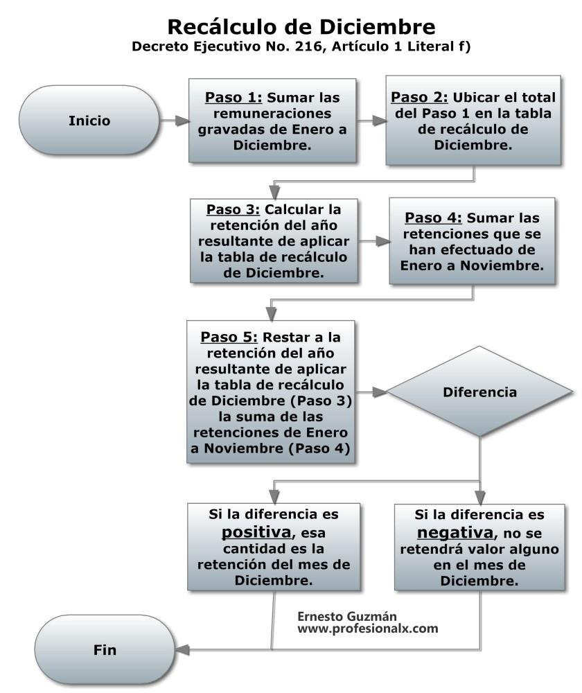 Una Imagen que Explica: Decreto Ejecutivo No. 216 (Tablas de Retención, Recálculo, etc.) (3/3)