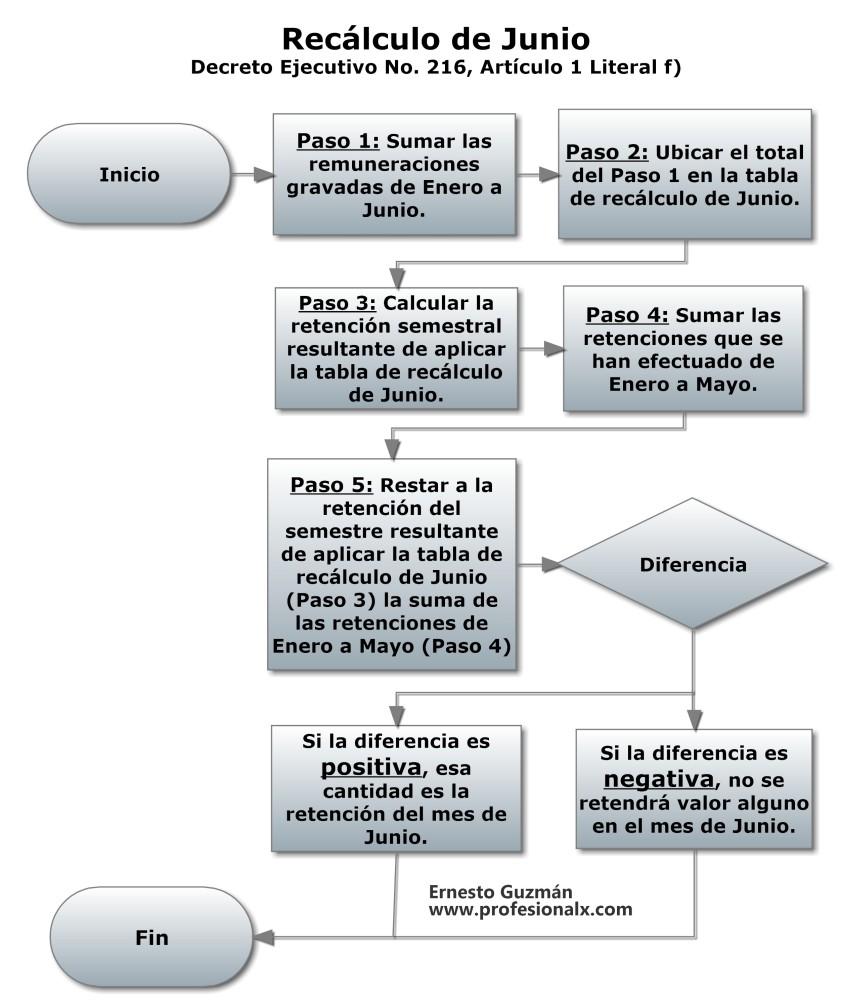 Una Imagen que Explica: Decreto Ejecutivo No. 216 (Tablas de Retención, Recálculo, etc.) (2/3)