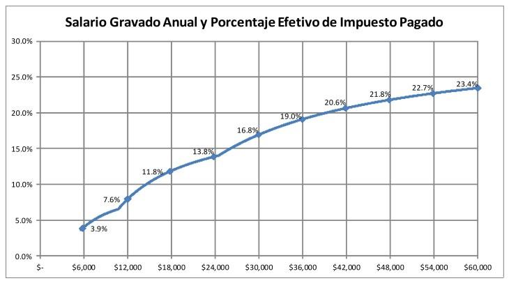 Sueldo Anual e Impuesto Minimo
