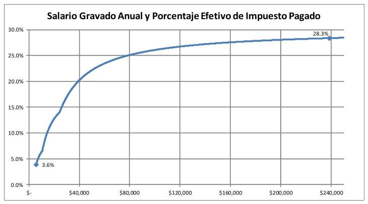 Sueldo Anual grande e Impuesto Minimo