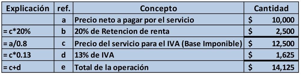 [Excel] Ejemplo de Retenciones a No Domiciliados en El Salvador